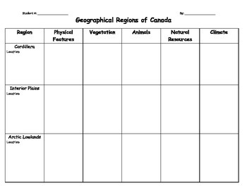 Canada's Physical Regions