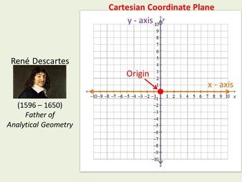 Cartesian Coordinate Plane (Plotting Points)