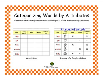 Categorizing Words by Attributes