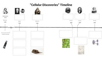 """Cellular Discoveries"" Timeline"