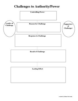 Challenge To Authority Conceptual Social Studies Graphic