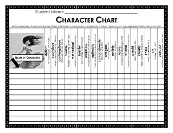 Character Chart: Vocabulary Based Character Traits (Common