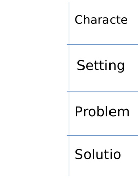 Character, Setting, Problem, Solution