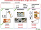 Characteristics of Inclined Planes, Wedges, and Screws NOT