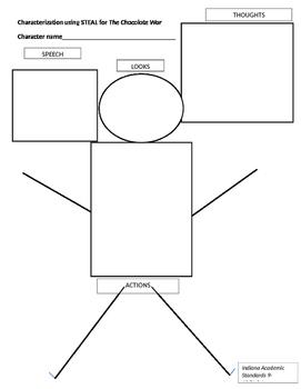 Characterization Chart using STEAL