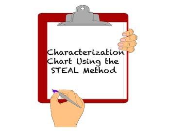 Characterization Chart using STEAL Method