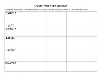 Characterization in Macbeth