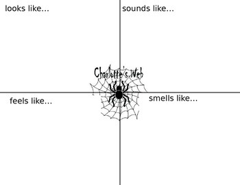 Charlotte's Web Sensory Map