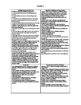 Cheat Sheet for Grade 1 SC state standards Math