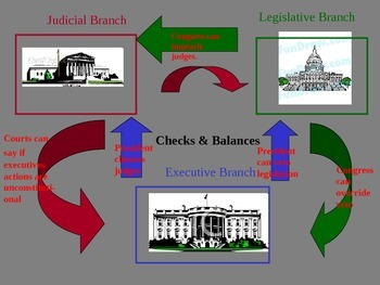 Checks and Balances, 3 Branches of Governmnet