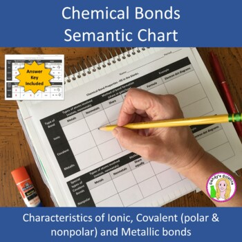 Chemical Bonds Semantic Chart