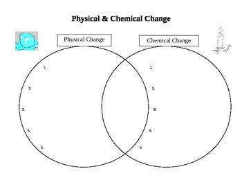 Chemical & Physical Change Venn Diagram (physical science matter)