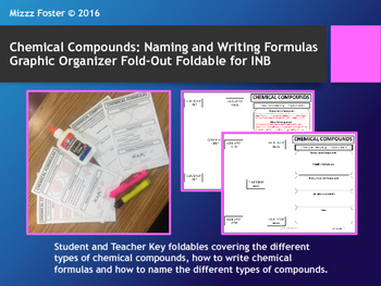 Chemical Compounds: Types of compounds, Writing formulas,