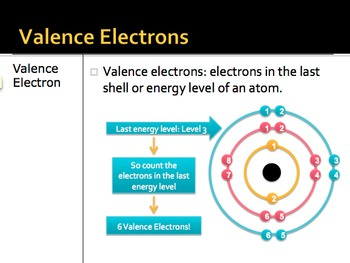 Chemistry: Atoms and Valence Electrons