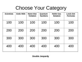 Chemistry - Periodic Table Jeopardy - Unit Review Game