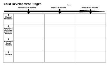 Child Developmental Stages - Timeline Grid