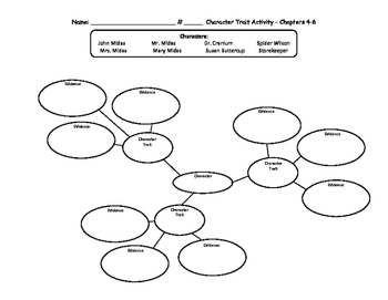 Chocolate Touch - Chapter 4-6 Character Trait Map
