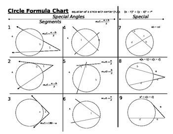 Cicles formula chart