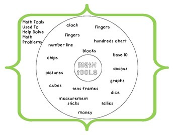 Circle Map of Math Tools