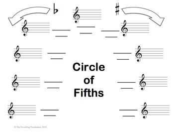Circle of Fifths Template - Up to and Including 4 Sharps a