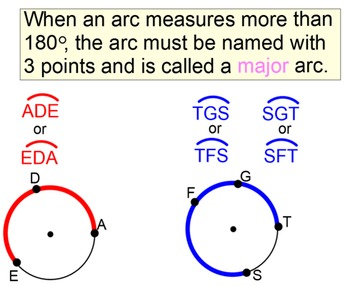 Circles, Arcs & Angles 2 References, 6 Lessons & 14 Assign
