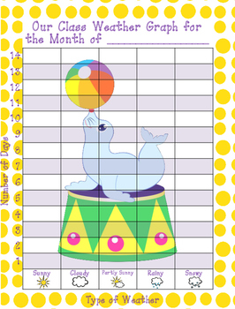 Circus Class Weather Graph