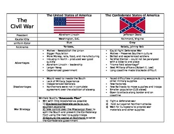 Civil War: Comparing the United States and the Confederate States