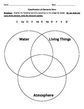 Classification of the Elements Venn