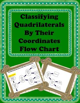 Classifying Quadrilaterals By Coordinates Flow Chart, Geometry