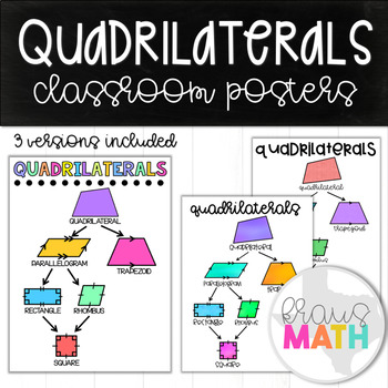 Classifying Quadrilaterals: Poster/ Anchor Chart/ Graphic