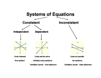 Classifying Systems of Equations Graphic Organizer