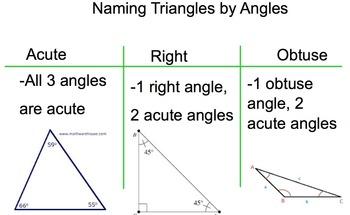 Classifying Triangles Smartboard Flipchart