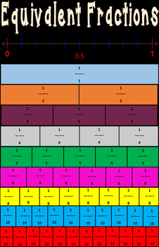 Classroom Poster: Equivalent Fractions