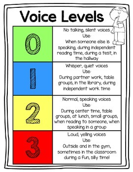 Classroom Voice Levels Sign {Number Chart}