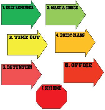 "Classroom behaviour management ""arrows"" chart"