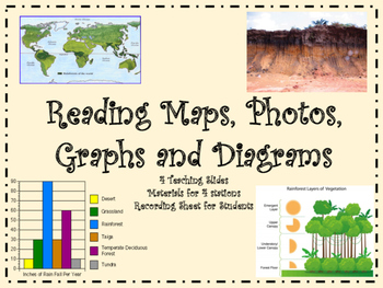 Close Reading of Maps, Photos, Graphs and Diagrams