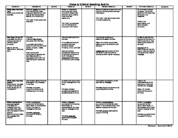 Close and Critical Reading Rubric - Teacher Edition