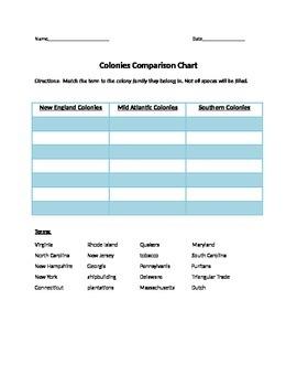 Colonies Comparison Chart