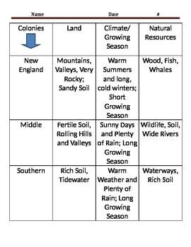 Colony Comparison Chart