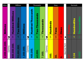 Colorful Place Value Chart