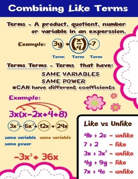 Combining Like Terms = Poster/Anchor Chart with Cards for