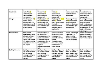 Comic Strip Rubric for Symbiotic Relationships