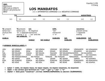 Commands Chart Spanish