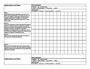 Common Core 4th Grade Math Assessment Data