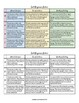 Reader Response Rubrics for ALL Anchor Reading Standards (