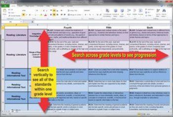 Common Core ELA K-12 Spreadsheet / Grid / Database