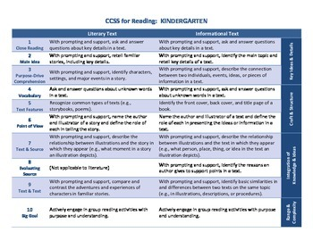 Common Core ELA Standards for Kindergarten