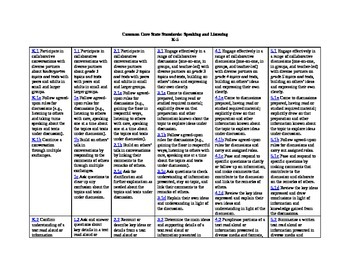 Common Core K-5 Speaking and Listening/Language Standards