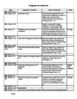 Common Core Language Arts Scope & Sequence 2nd Grade