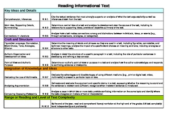 Common Core Lesson Plan Template ELA 8th Grade